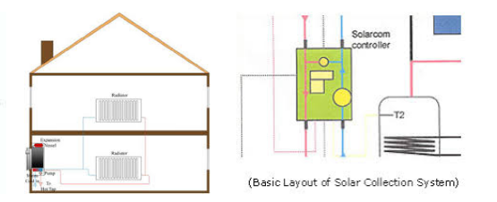 solar water heater design