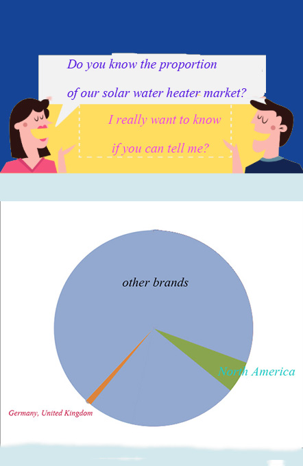 solar water heater product market diagram